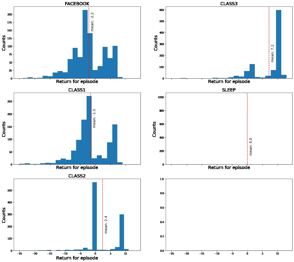 histogram of sampled returns