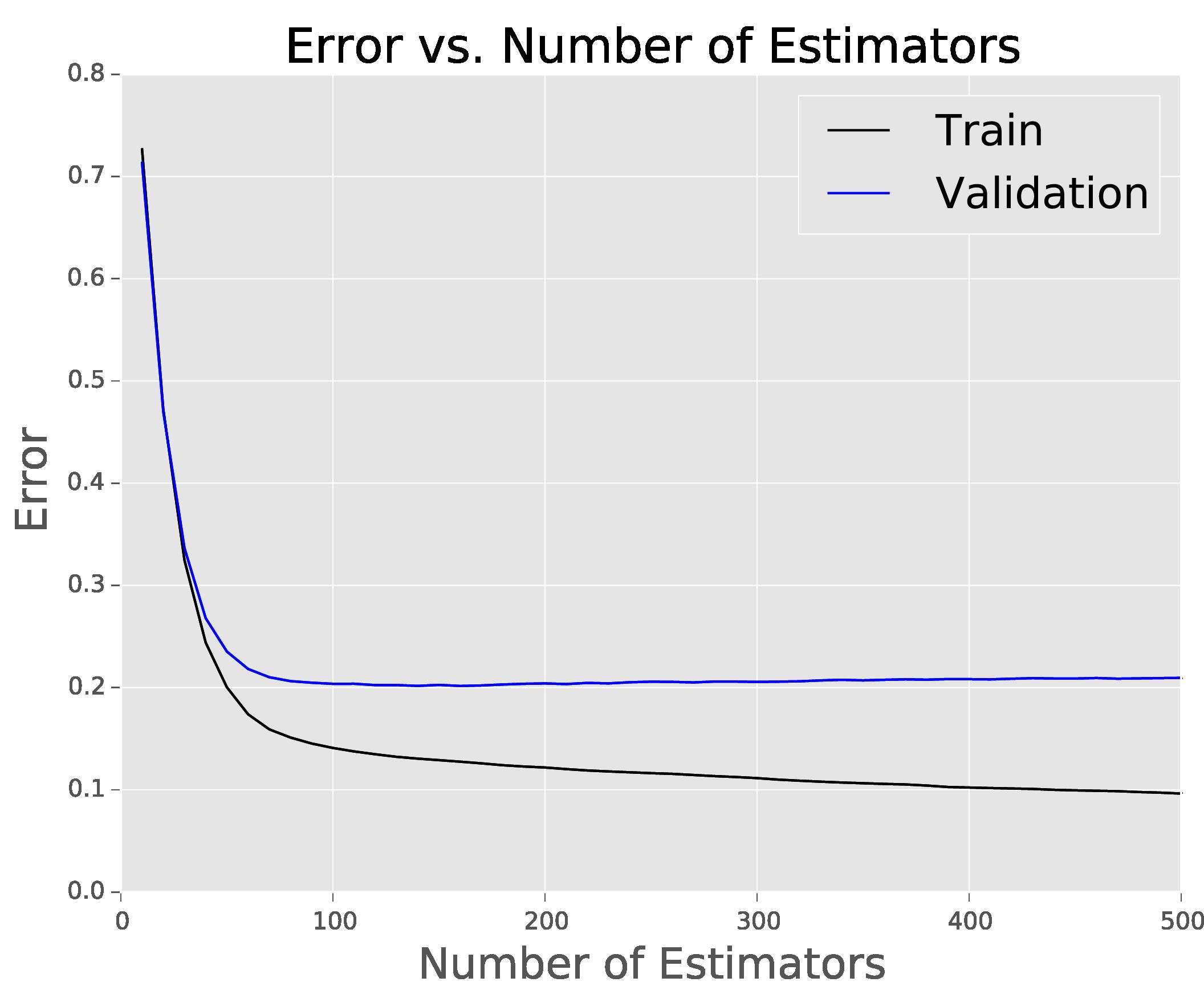 Error vs Number of Estimators