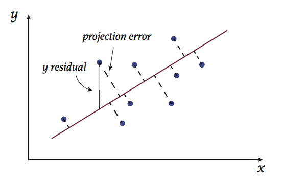 margin around decision boundary