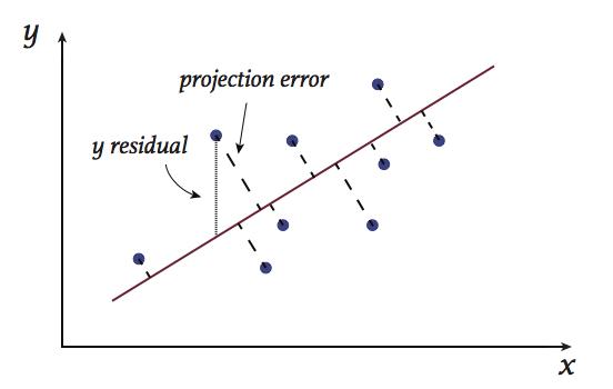 margin around decision boundary