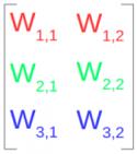 weights matrix