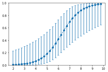 Logistic Regression – EFavDB