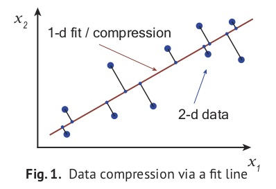 Linear compression in Python: PCA vs unsupervised feature selection